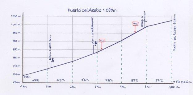 Perfil del Puerto del Acebo